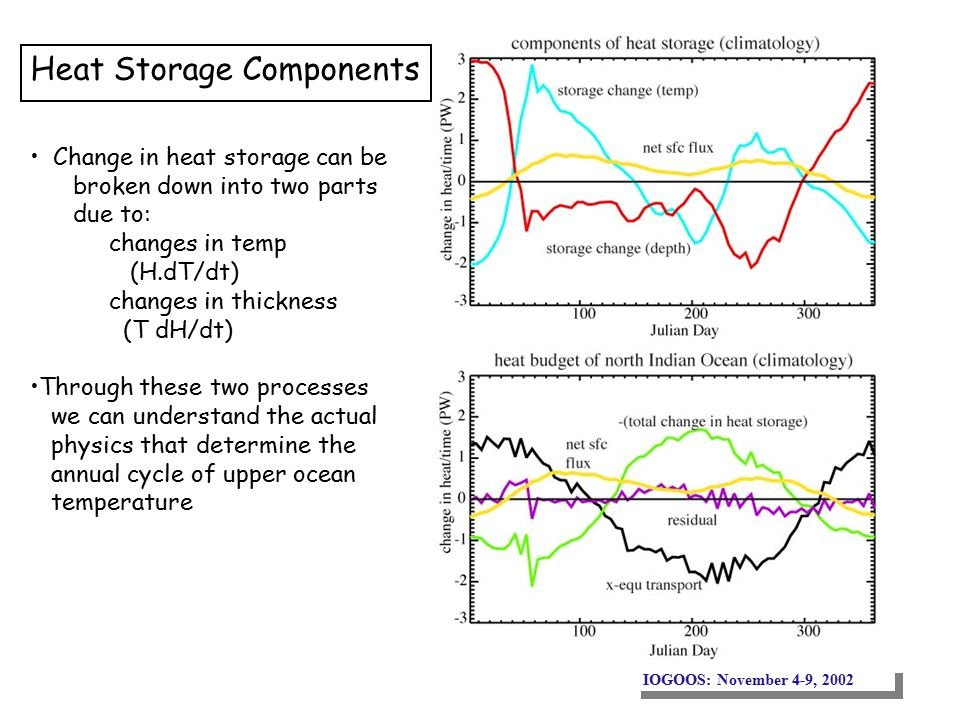 Heat Storage Components Change in heat storage can be broken down into two parts due to: changes in temp (H.dT/dt) changes in thickness (T dH/dt) Through these two processes we can understand the actual physics that determine the annual cycle of upper ocean temperature