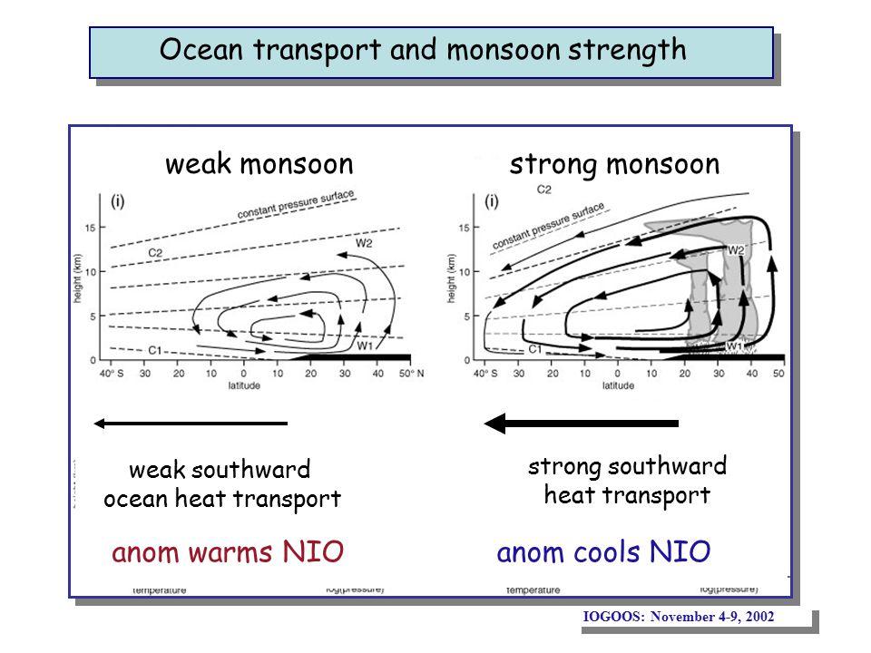 Ocean transport and monsoon strength weak monsoonstrong monsoon weak southward ocean heat transport strong southward heat transport anom warms NIOanom cools NIO