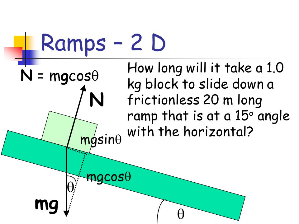 Ramps – 2 D mg The normal force is perpendicular to angled ramps as well.