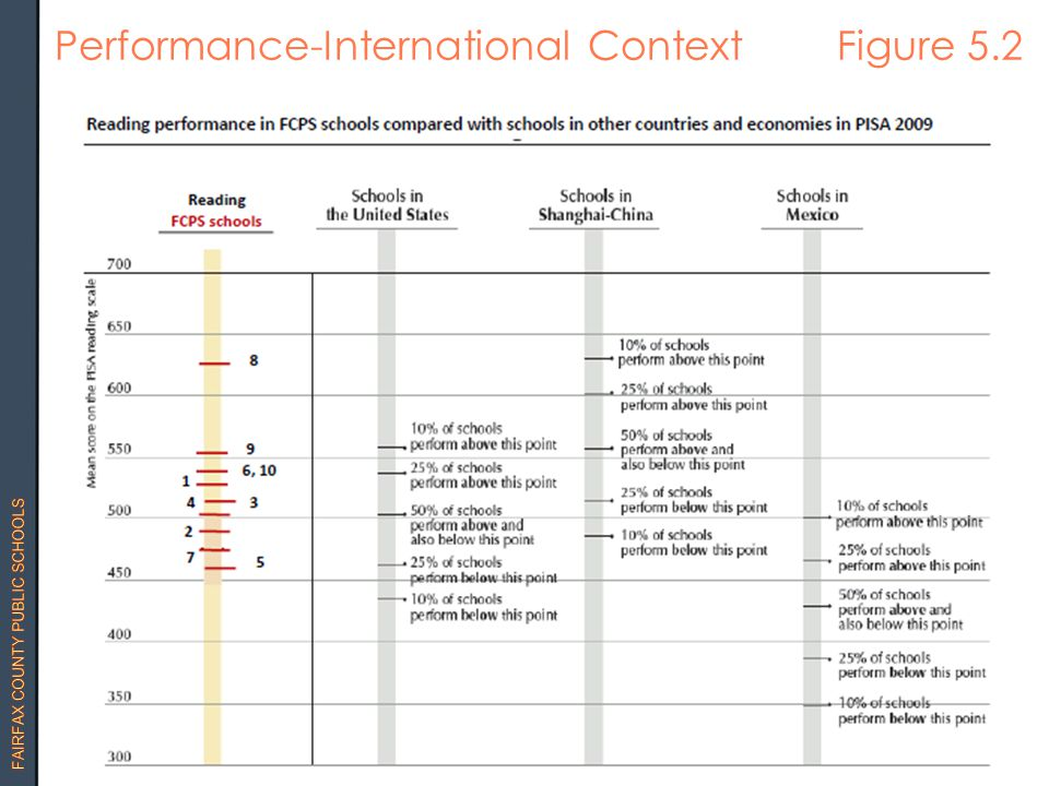 Performance-International Context Figure 5.2