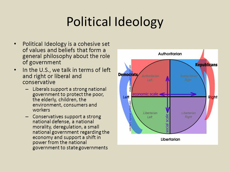 Political Ideology Political Ideology is a cohesive set of values and beliefs that form a general philosophy about the role of government In the U.S., we talk in terms of left and right or liberal and conservative – Liberals support a strong national government to protect the poor, the elderly, children, the environment, consumers and workers – Conservatives support a strong national defense, a national morality, deregulation, a small national government regarding the economy and support a shift in power from the national government to state governments