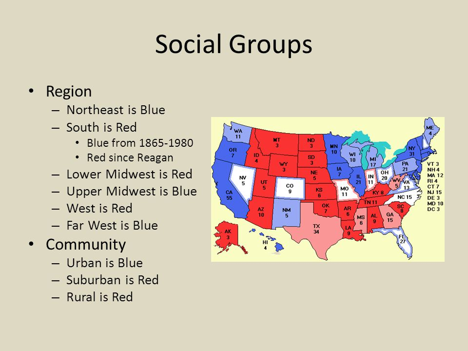 Social Groups Region – Northeast is Blue – South is Red Blue from 1865-1980 Red since Reagan – Lower Midwest is Red – Upper Midwest is Blue – West is Red – Far West is Blue Community – Urban is Blue – Suburban is Red – Rural is Red