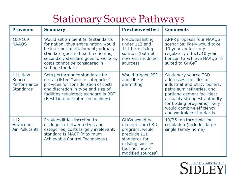 Stationary Source Pathways ProvisionSummaryPreclusive effectComments 108/109 NAAQS Would set ambient GHG standards for nation, thus entire nation would be in or out of attainment; primary standard goes to health concerns, secondary standard goes to welfare; costs cannot be considered in setting standard Precludes listing under 112 and 111 for existing sources (but not new and modified sources) ANPR proposes four NAAQS scenarios; likely would take 10 years before any regulatory effect; 10 year horizon to achieve NAAQS ill suited to GHGs 111 New Source Performance Standards Sets performance standards for certain listed source categories ; provides for consideration of costs and discretion in type and size of facilities regulated; standard is BDT (Best Demonstrated Technology) Would trigger PSD and Title V permitting Stationary source TSD addresses specifics for industrial and utility boilers, petroleum refineries, and portland cement facilities; arguably strongest authority for trading programs; likely would combine efficiency and workplace standards 112 Hazardous Air Pollutants Provides little discretion to distinguish between sizes and categories; costs largely irrelevant; standard is MACT (Maximum Achievable Control Technology) GHGs would be exempt from PSD program; would preclude 111 standards for existing sources (but not new or modified sources) 10/25 ton threshold for regulation (includes large single family home)