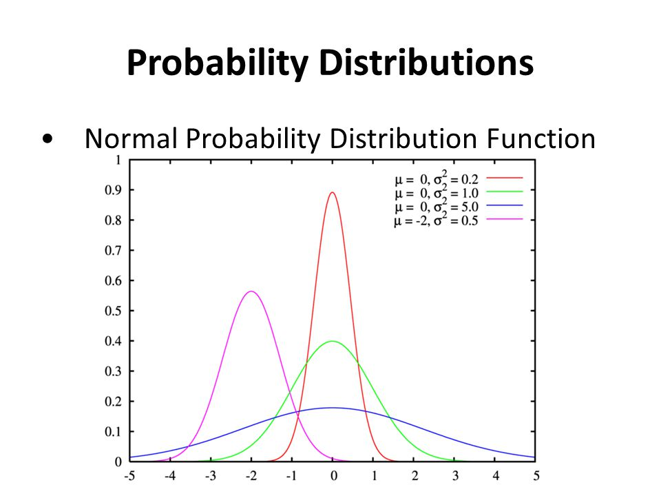 Probability Distributions Normal Probability Distribution Function