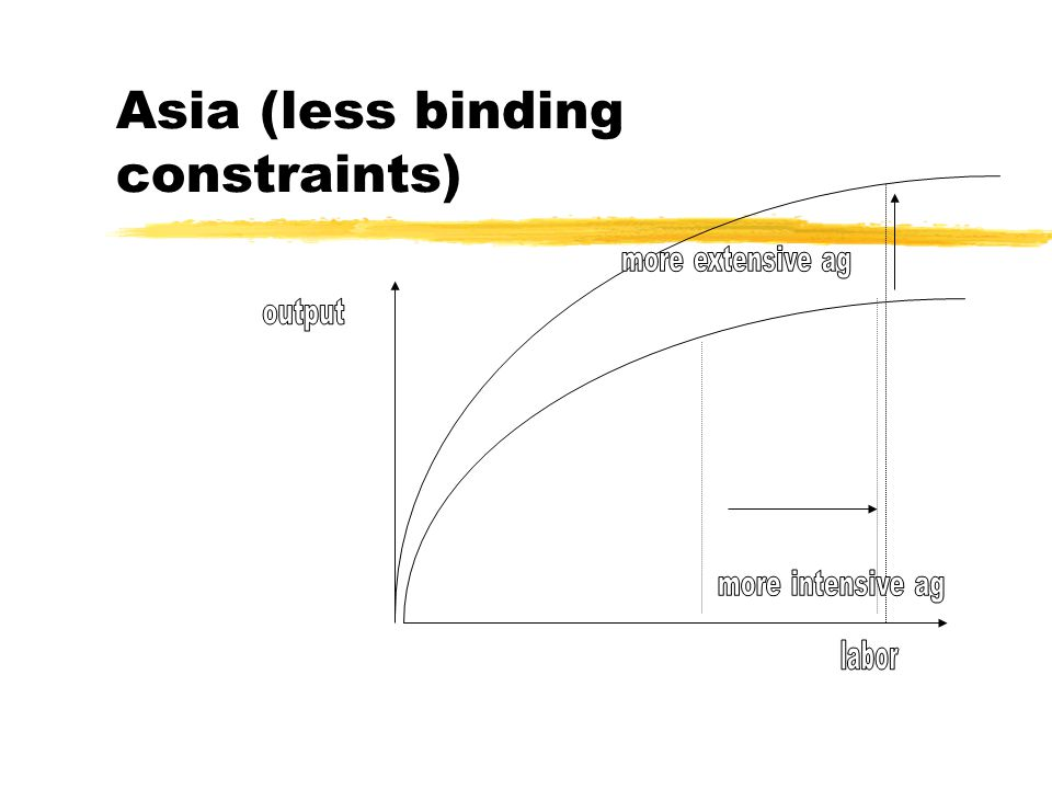 Asia (less binding constraints)