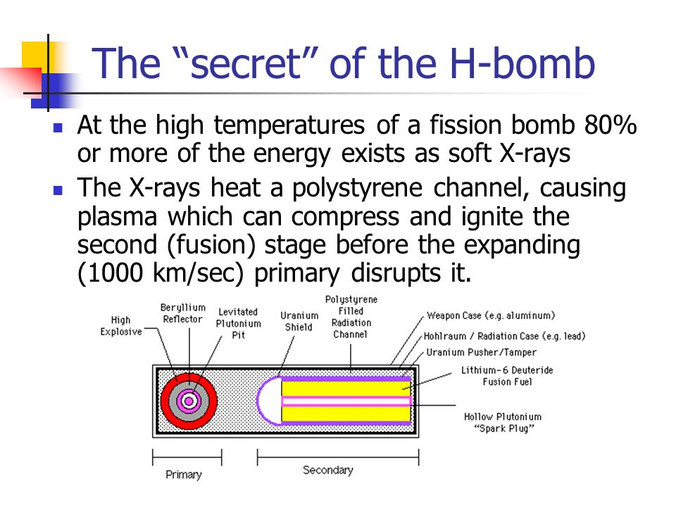 "The ""secret"" of the H-bomb At the high temperatures of a fission bomb 80% or more of the energy exists as soft X-rays The X-rays heat a polystyrene ch"