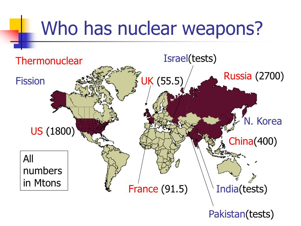 Who has nuclear weapons? US (1800) Russia (2700) UK (55.5) France (91.5) China(400) Israel(tests) All numbers in Mtons India(tests) Pakistan(tests) Th