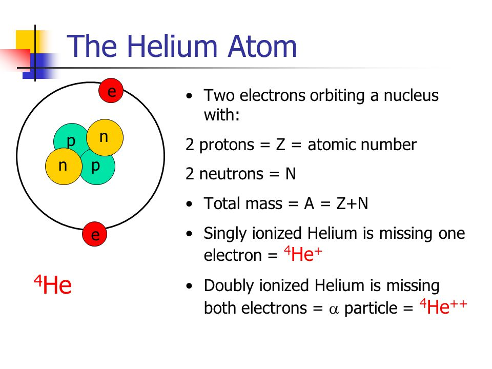 The Helium Atom Two electrons orbiting a nucleus with: 2 protons = Z = atomic number 2 neutrons = N Total mass = A = Z+N Singly ionized Helium is missing one electron = 4 He + Doubly ionized Helium is missing both electrons =  particle = 4 He ++ ppnn e e 4 He