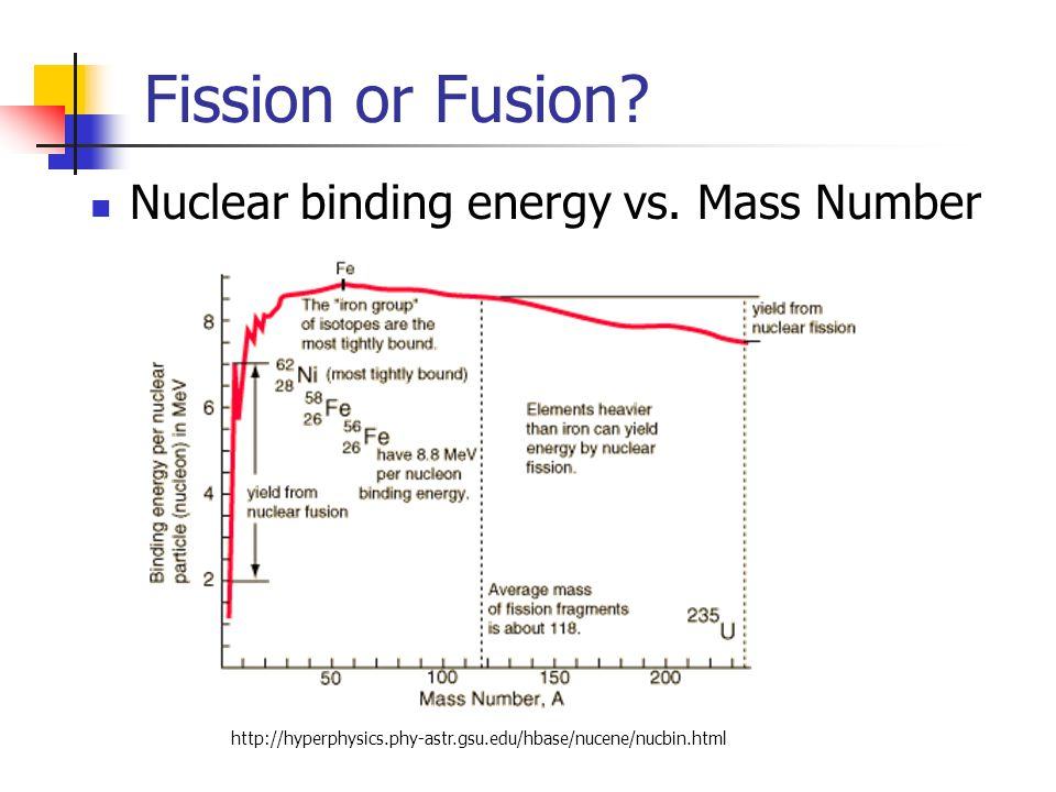 Fission or Fusion.