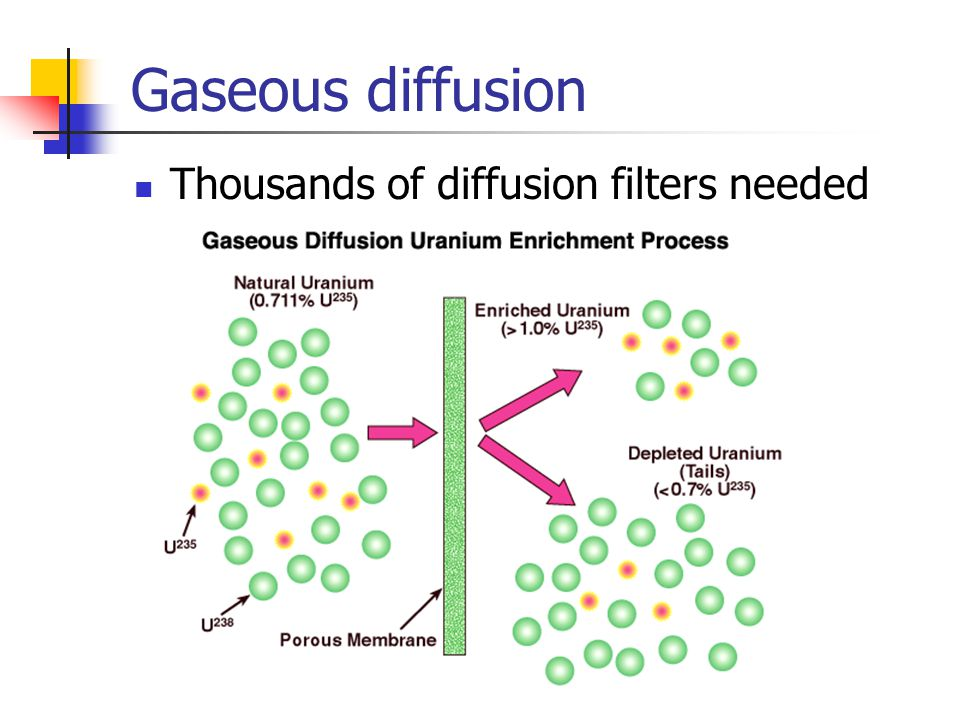 Gaseous diffusion Thousands of diffusion filters needed