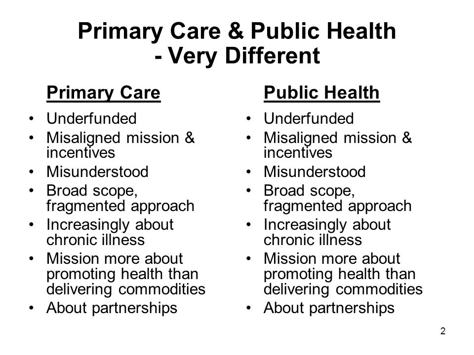 3 Efforts to Reform Primary Care & Public Health - Very Similar Primary Care More funding Different funding More information support Greater integration within Greater integration across sectors More targeting and incentives Greater focus on population health Public Health More funding Different funding More information support Greater integration within Greater integration across sectors More targeting and incentives Greater focus on population health AAFP, AAP, ACP, AOA.