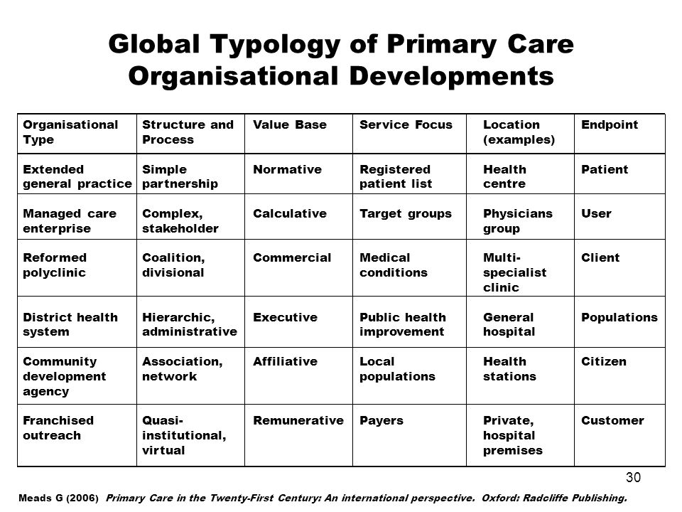 30 Global Typology of Primary Care Organisational Developments OrganisationalStructure andValue BaseService FocusLocationEndpoint TypeProcess(examples