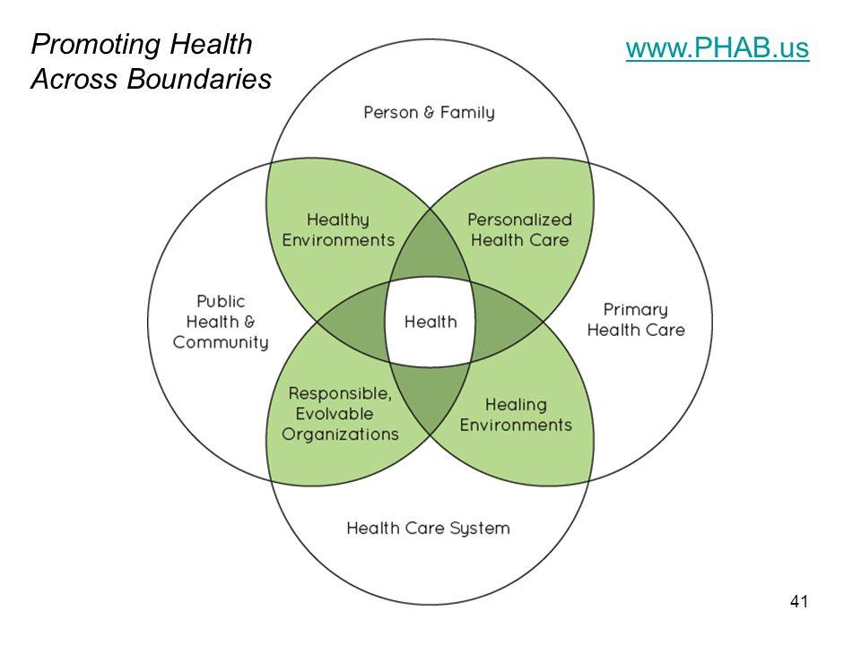 41 www.PHAB.us Promoting Health Across Boundaries