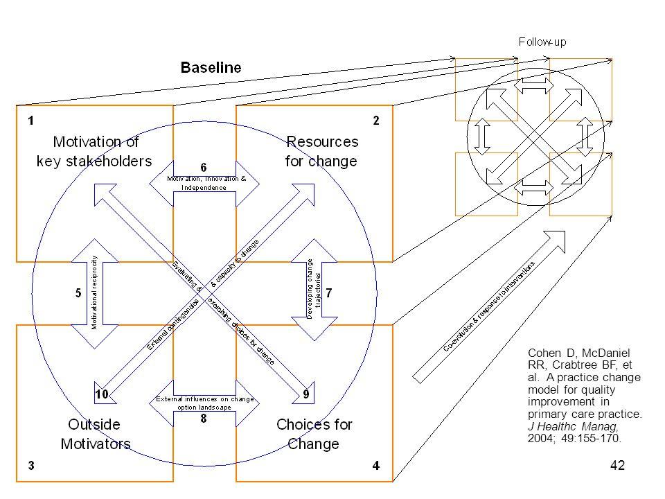 42 Cohen D, McDaniel RR, Crabtree BF, et al. A practice change model for quality improvement in primary care practice. J Healthc Manag, 2004; 49:155-1
