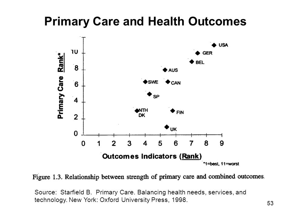 53 Source: Starfield B. Primary Care. Balancing health needs, services, and technology. New York: Oxford University Press, 1998. Primary Care and Heal