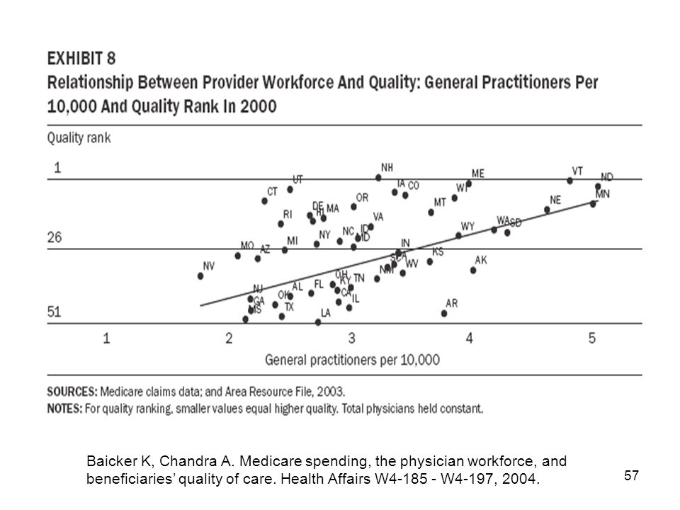57 Baicker K, Chandra A. Medicare spending, the physician workforce, and beneficiaries' quality of care. Health Affairs W4-185 - W4-197, 2004.