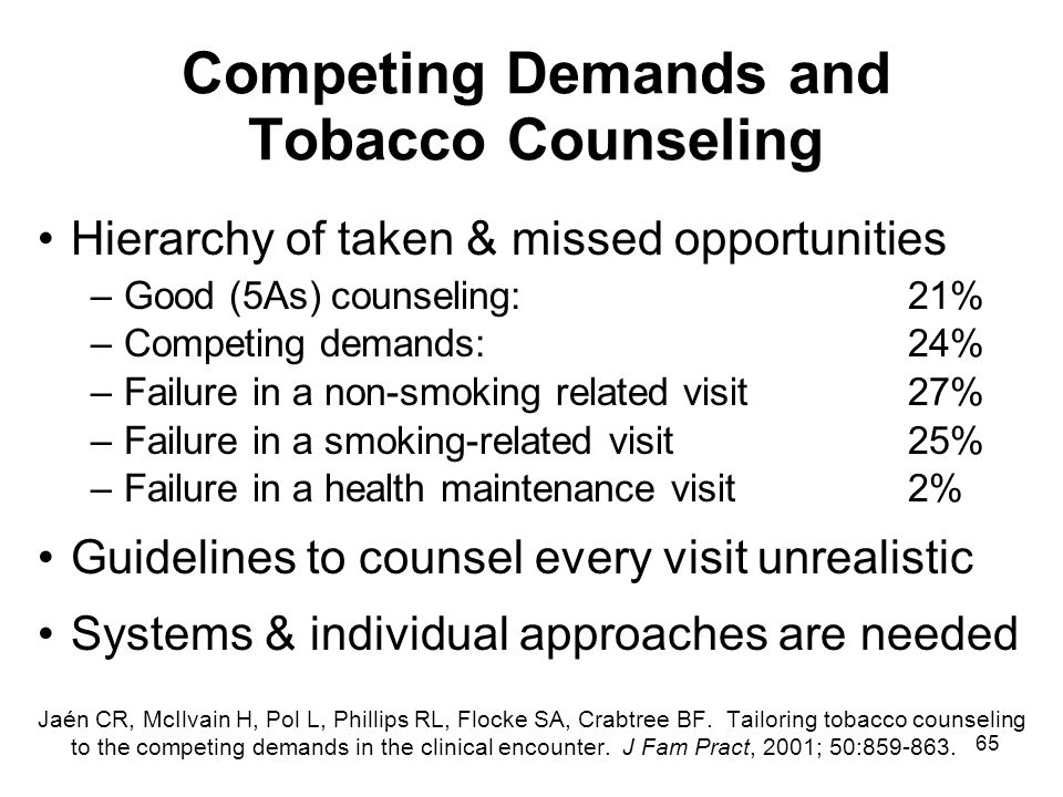 65 Competing Demands and Tobacco Counseling Hierarchy of taken & missed opportunities –Good (5As) counseling:21% –Competing demands:24% –Failure in a