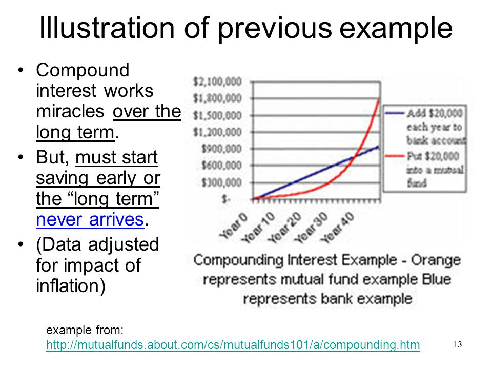 13 Illustration of previous example Compound interest works miracles over the long term.