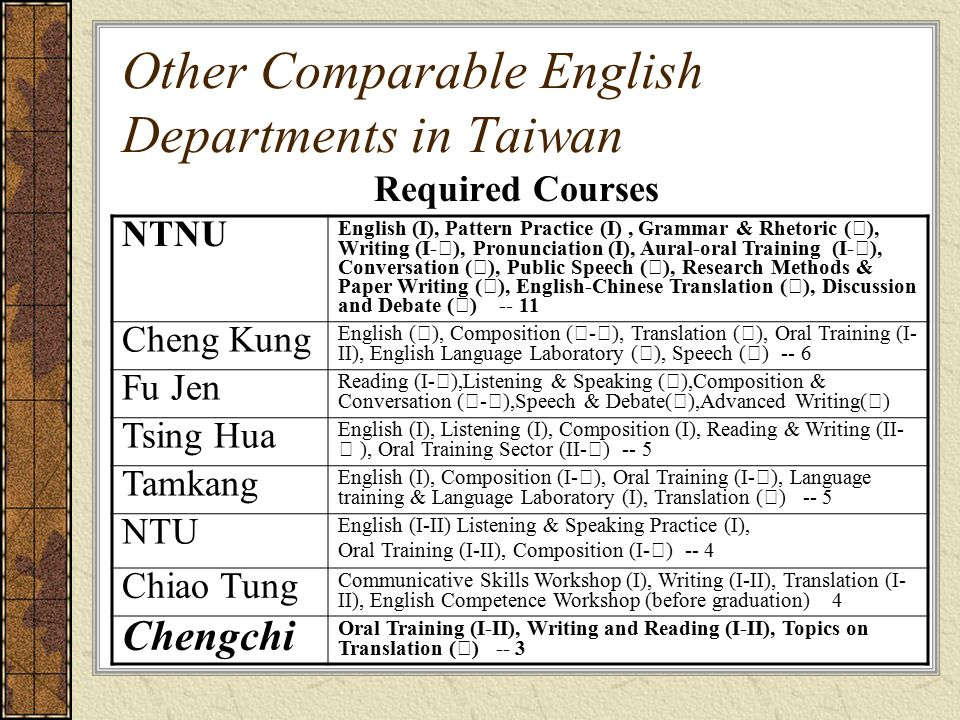 Other Comparable English Departments in Taiwan Required Courses NTNU English (I), Pattern Practice (I), Grammar & Rhetoric ( Ⅱ ), Writing (I- Ⅲ ), Pronunciation (I), Aural-oral Training (I- Ⅲ ), Conversation ( Ⅱ ), Public Speech ( Ⅲ ), Research Methods & Paper Writing ( Ⅲ ), English-Chinese Translation ( Ⅳ ), Discussion and Debate ( Ⅳ ) -- 11 Cheng Kung English ( Ⅰ ), Composition ( Ⅰ - Ⅲ ), Translation ( Ⅲ ), Oral Training (I- II), English Language Laboratory ( Ⅰ ), Speech ( Ⅲ ) -- 6 Fu Jen Reading (I- Ⅳ ),Listening & Speaking ( Ⅰ ),Composition & Conversation ( Ⅰ - Ⅲ ),Speech & Debate( Ⅱ ),Advanced Writing( Ⅳ ) Tsing Hua English (I), Listening (I), Composition (I), Reading & Writing (II- Ⅲ ), Oral Training Sector (II- Ⅲ ) -- 5 Tamkang English (I), Composition (I- Ⅲ ), Oral Training (I- Ⅲ ), Language training & Language Laboratory (I), Translation ( Ⅲ ) -- 5 NTU English (I-II) Listening & Speaking Practice (I), Oral Training (I-II), Composition (I- Ⅲ ) -- 4 Chiao Tung Communicative Skills Workshop (I), Writing (I-II), Translation (I- II), English Competence Workshop (before graduation) 4 Chengchi Oral Training (I-II), Writing and Reading (I-II), Topics on Translation ( Ⅳ ) -- 3