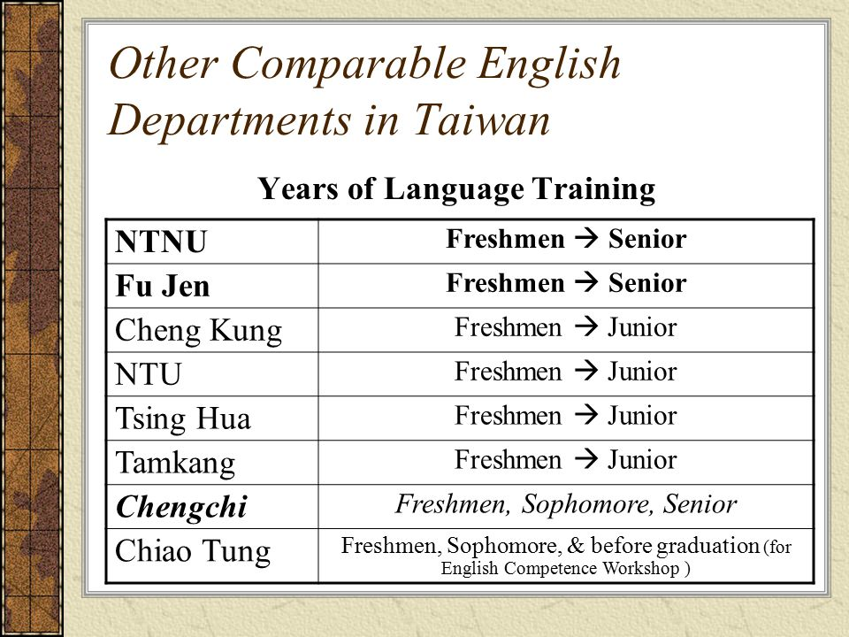 Other Comparable English Departments in Taiwan Years of Language Training NTNU Freshmen  Senior Fu Jen Freshmen  Senior Cheng Kung Freshmen  Junior NTU Freshmen  Junior Tsing Hua Freshmen  Junior Tamkang Freshmen  Junior Chengchi Freshmen, Sophomore, Senior Chiao Tung Freshmen, Sophomore, & before graduation (for English Competence Workshop )