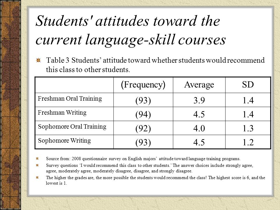 Students attitudes toward the current language-skill courses Table 3 Students' attitude toward whether students would recommend this class to other students.