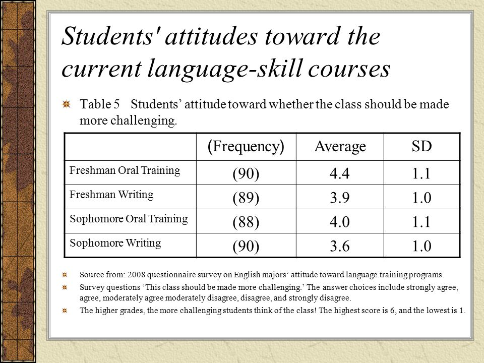 Students attitudes toward the current language-skill courses Table 5 Students' attitude toward whether the class should be made more challenging.