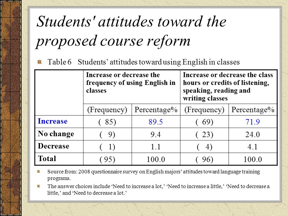 Students attitudes toward the proposed course reform Table 6 Students' attitudes toward using English in classes Source from: 2008 questionnaire survey on English majors' attitudes toward language training programs.