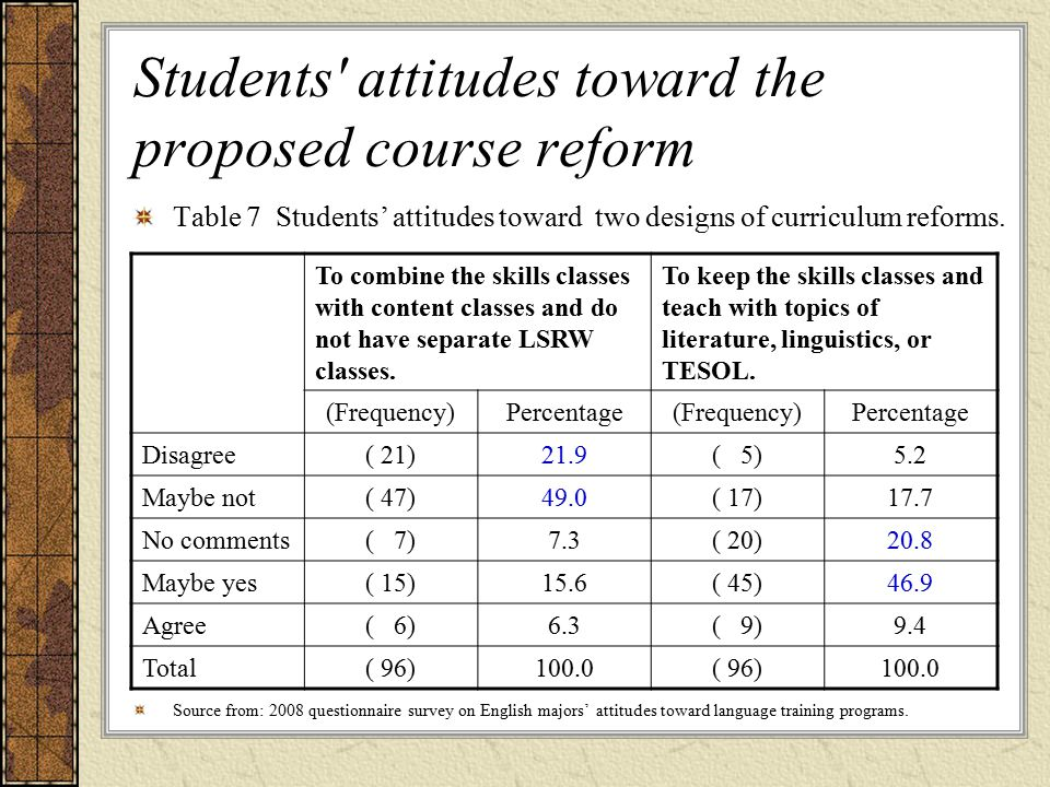 Table 7 Students' attitudes toward two designs of curriculum reforms.