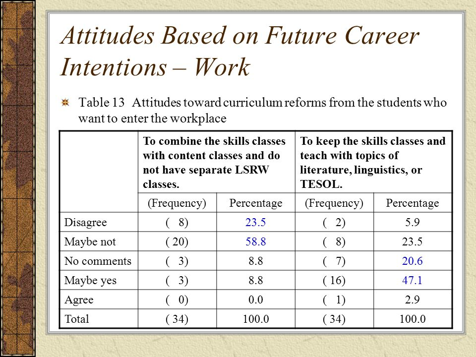 Table 13 Attitudes toward curriculum reforms from the students who want to enter the workplace Attitudes Based on Future Career Intentions – Work To combine the skills classes with content classes and do not have separate LSRW classes.