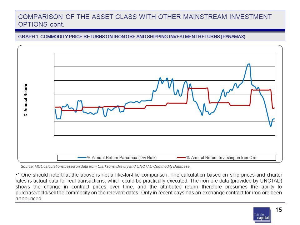 15 COMPARISON OF THE ASSET CLASS WITH OTHER MAINSTREAM INVESTMENT OPTIONS cont. Source: MCL calculations based on data from Clarksons, Drewry and UNCT