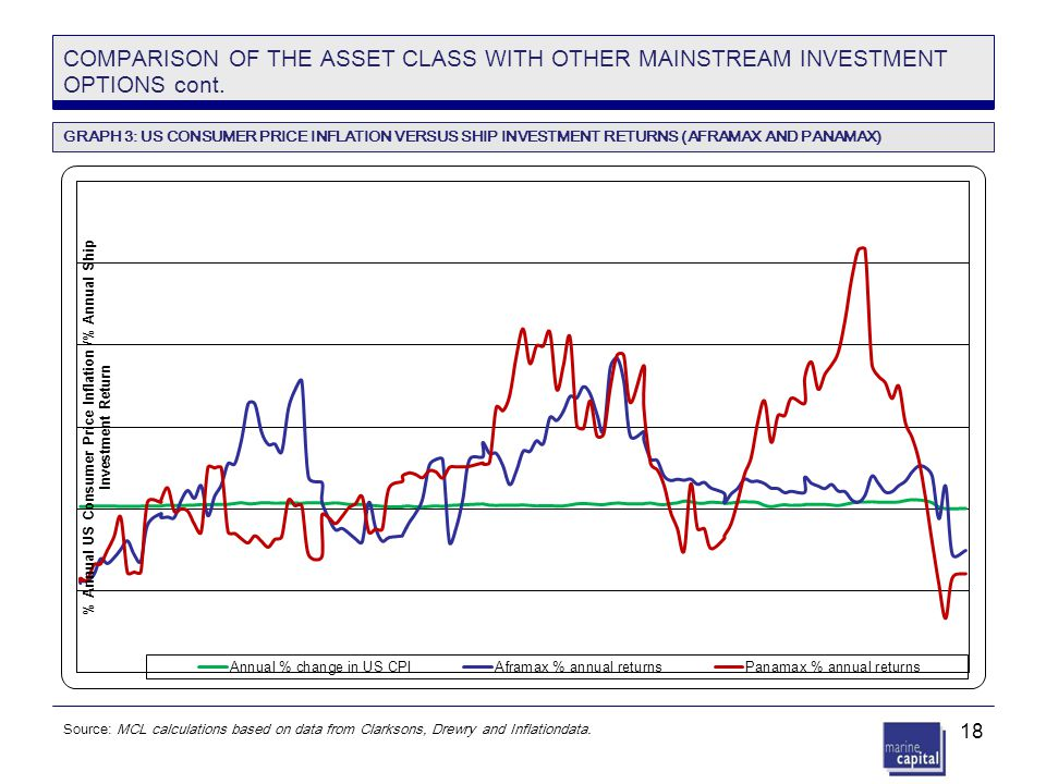 18 COMPARISON OF THE ASSET CLASS WITH OTHER MAINSTREAM INVESTMENT OPTIONS cont. Source: MCL calculations based on data from Clarksons, Drewry and Infl