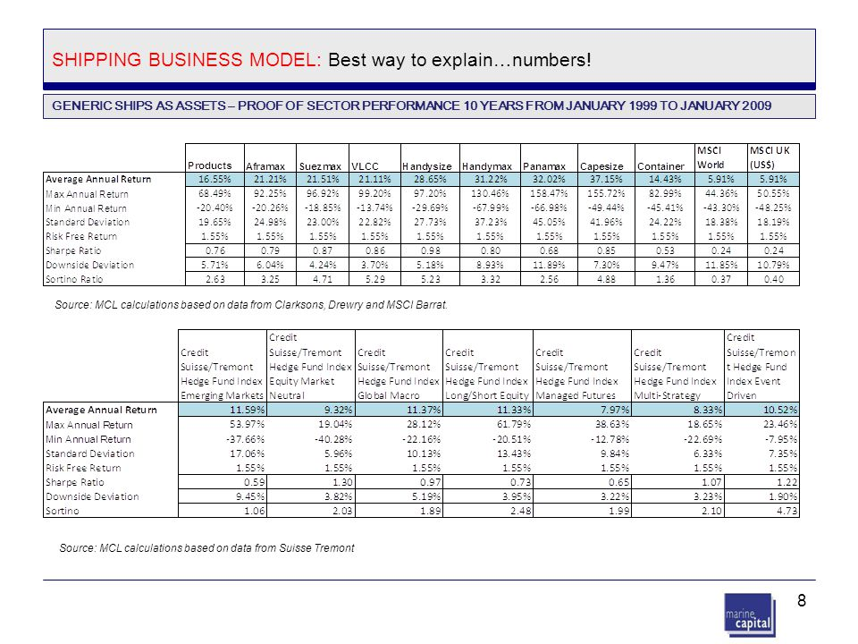 8 SHIPPING BUSINESS MODEL: Best way to explain…numbers! Source: MCL calculations based on data from Clarksons, Drewry and MSCI Barrat. Source: MCL cal