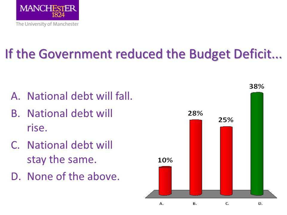 If the Government reduced the Budget Deficit... A.National debt will fall.