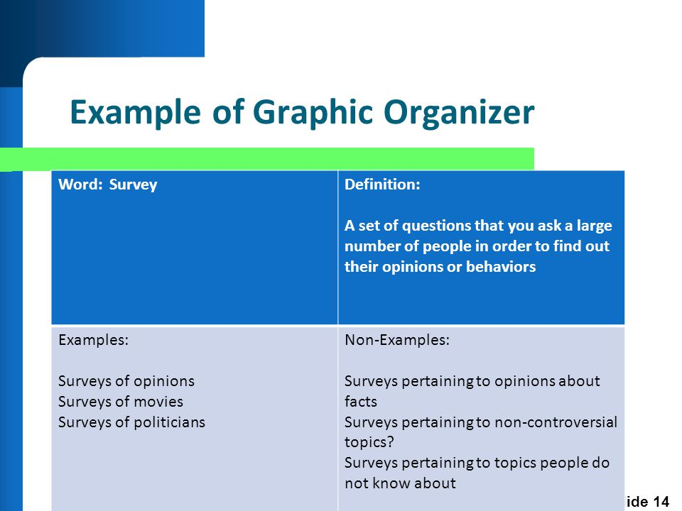 Slide 14 Example of Graphic Organizer Word: SurveyDefinition: A set of questions that you ask a large number of people in order to find out their opinions or behaviors Examples: Surveys of opinions Surveys of movies Surveys of politicians Non-Examples: Surveys pertaining to opinions about facts Surveys pertaining to non-controversial topics.