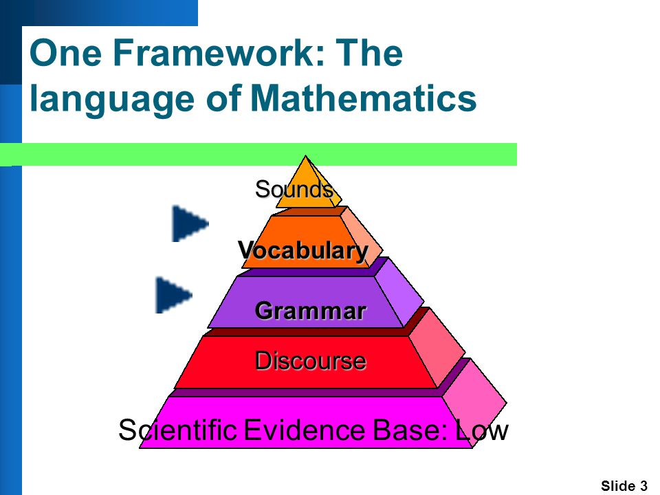 Slide 24 Mastery of academic language is arguably the most important determinant of academic success for individual students. 1