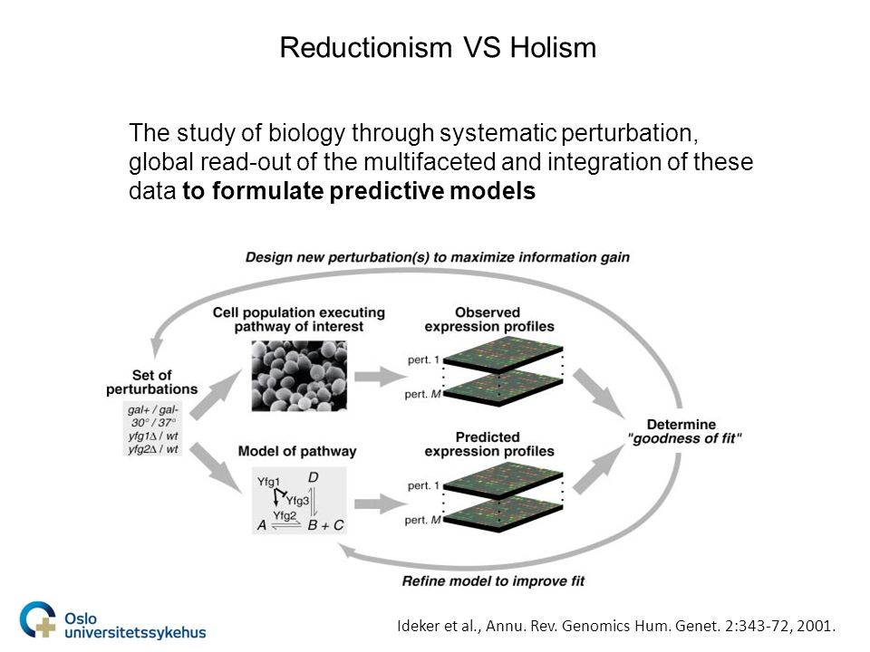 Reductionism VS Holism The study of biology through systematic perturbation, global read-out of the multifaceted and integration of these data to formulate predictive models Ideker et al., Annu.