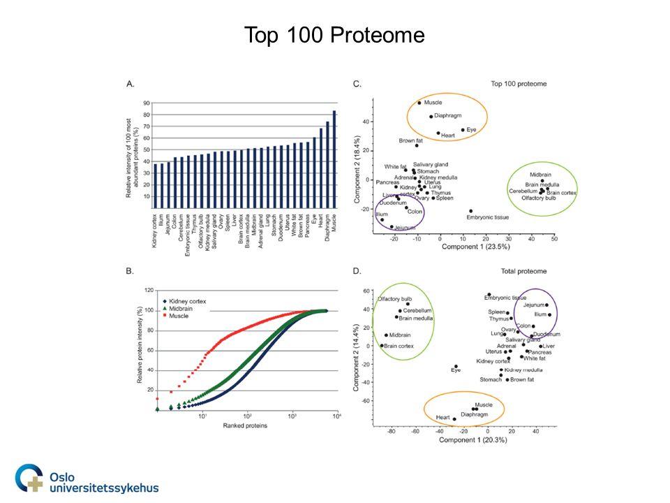 Top 100 Proteome