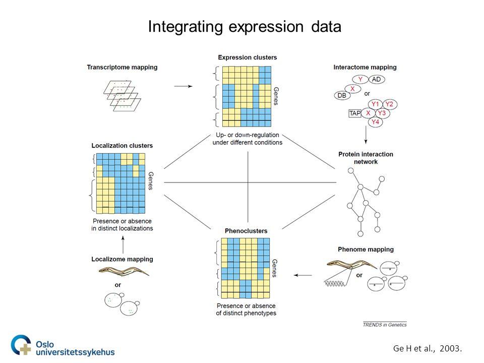 Comparing data Ge H et al., 2003.