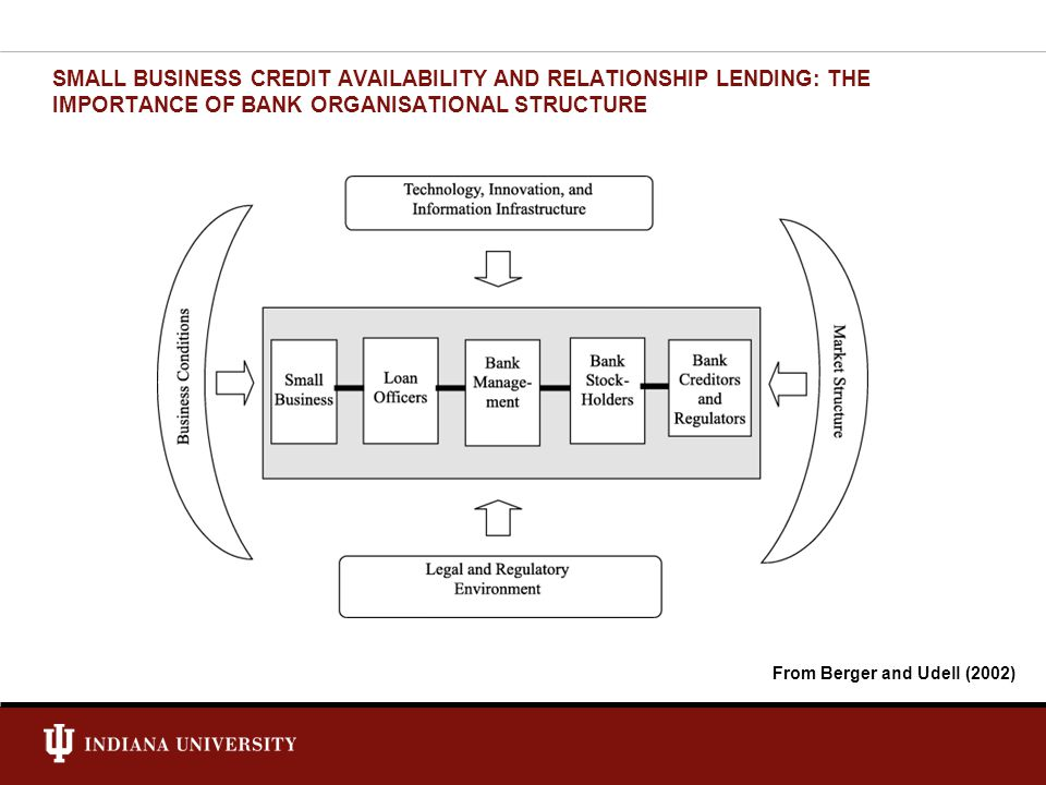 SMALL BUSINESS CREDIT AVAILABILITY AND RELATIONSHIP LENDING: THE IMPORTANCE OF BANK ORGANISATIONAL STRUCTURE From Berger and Udell (2002)