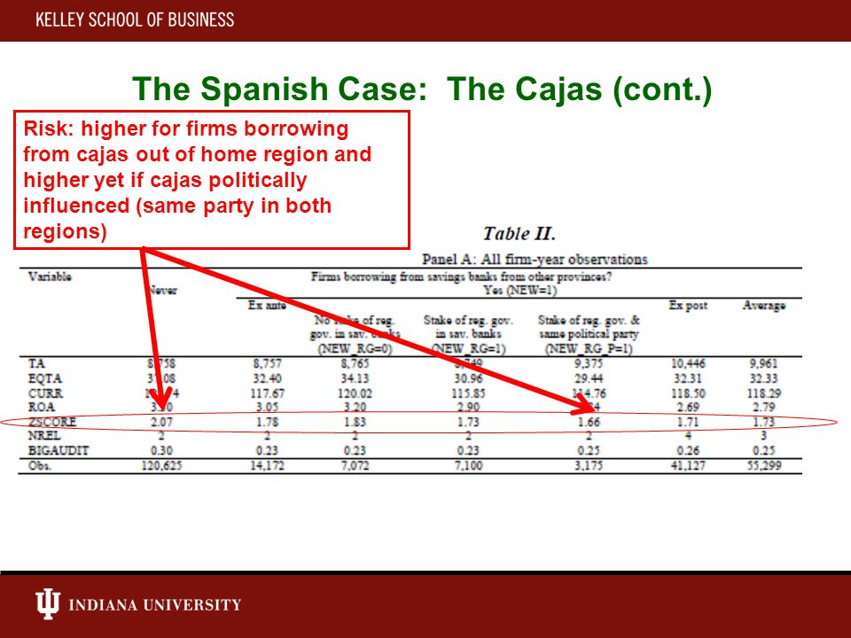 Risk: higher for firms borrowing from cajas out of home region and higher yet if cajas politically influenced (same party in both regions) The Spanish Case: The Cajas (cont.)