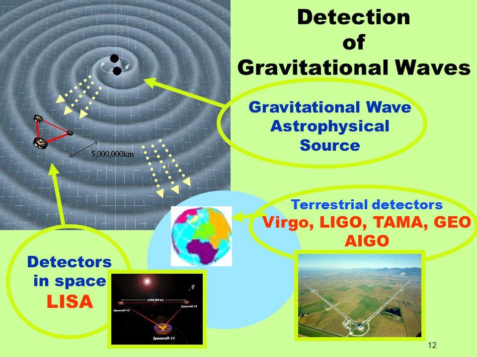 12 Detection of Gravitational Waves Detectors in space LISA Gravitational Wave Astrophysical Source Terrestrial detectors Virgo, LIGO, TAMA, GEO AIGO