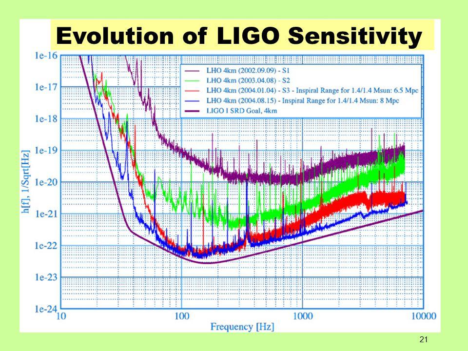 21 Evolution of LIGO Sensitivity