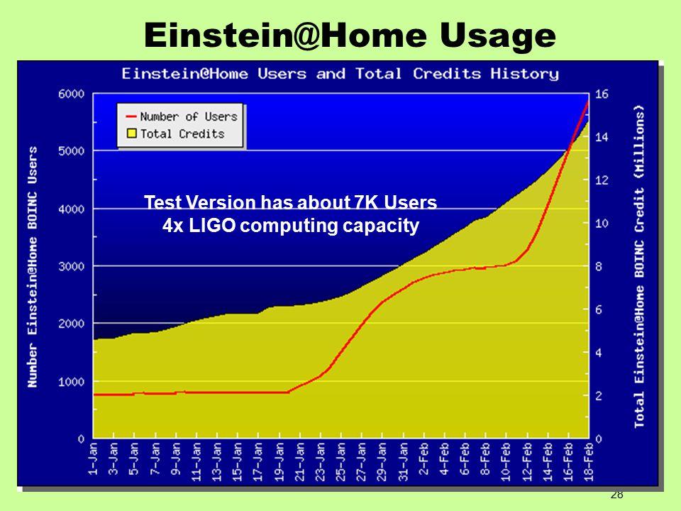 28 Einstein@Home Usage Test Version has about 7K Users 4x LIGO computing capacity