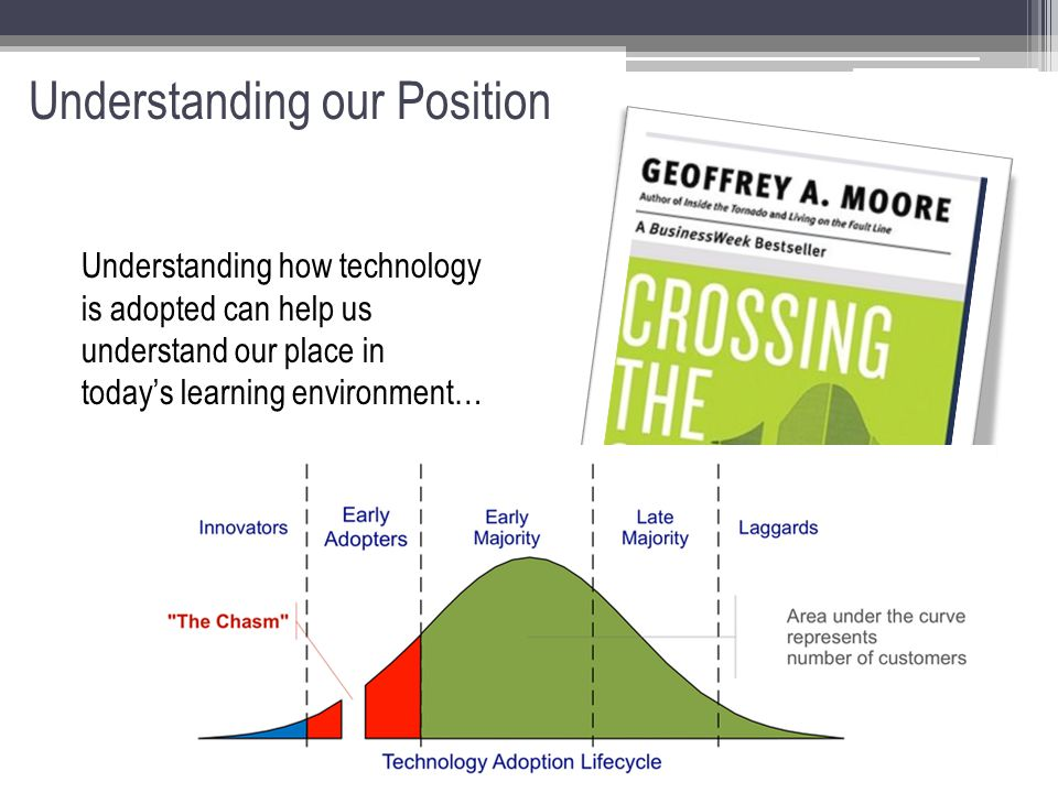 Understanding our Position Understanding how technology is adopted can help us understand our place in today's learning environment…