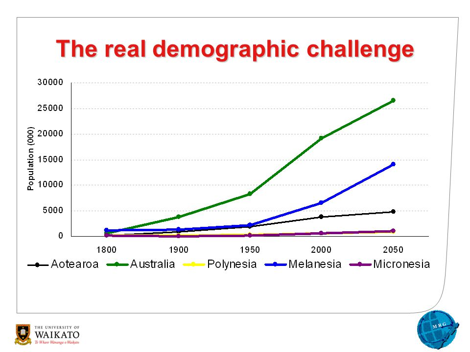 The real demographic challenge