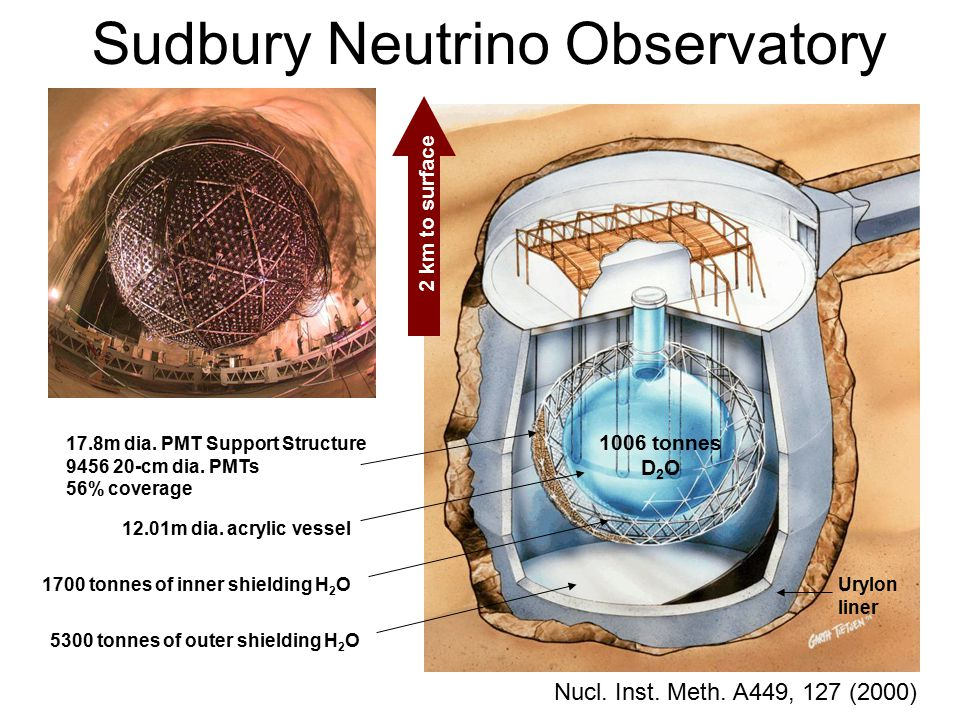 Sudbury Neutrino Observatory 1700 tonnes of inner shielding H 2 O 12.01m dia. acrylic vessel 17.8m dia. PMT Support Structure 9456 20-cm dia. PMTs 56%