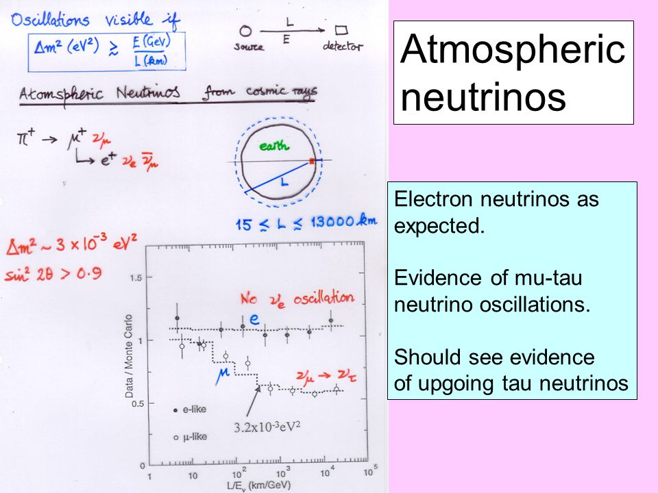 Electron neutrinos as expected. Evidence of mu-tau neutrino oscillations.