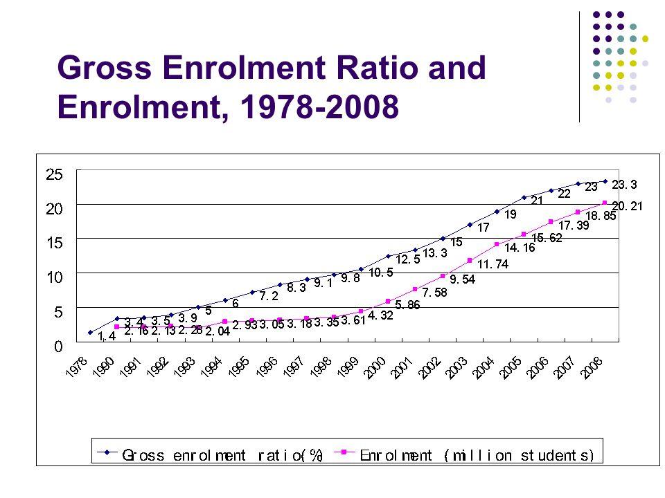 Gross Enrolment Ratio and Enrolment, 1978-2008