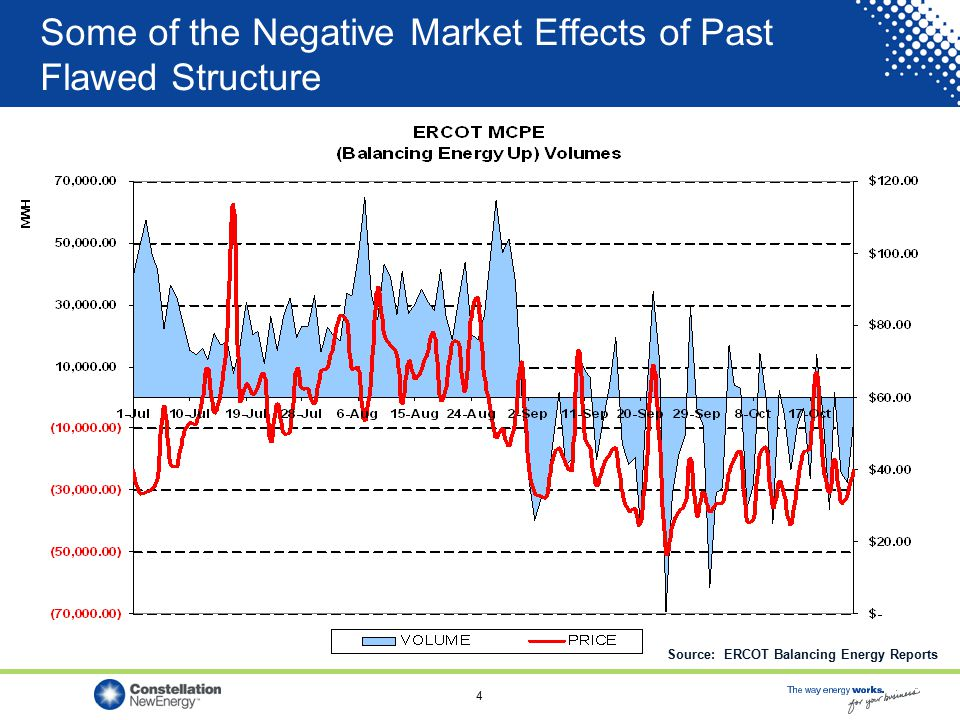 4 Some of the Negative Market Effects of Past Flawed Structure Source: ERCOT Balancing Energy Reports