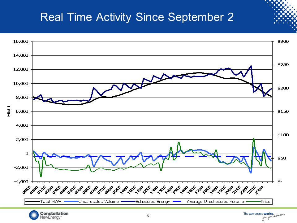 6 Real Time Activity Since September 2
